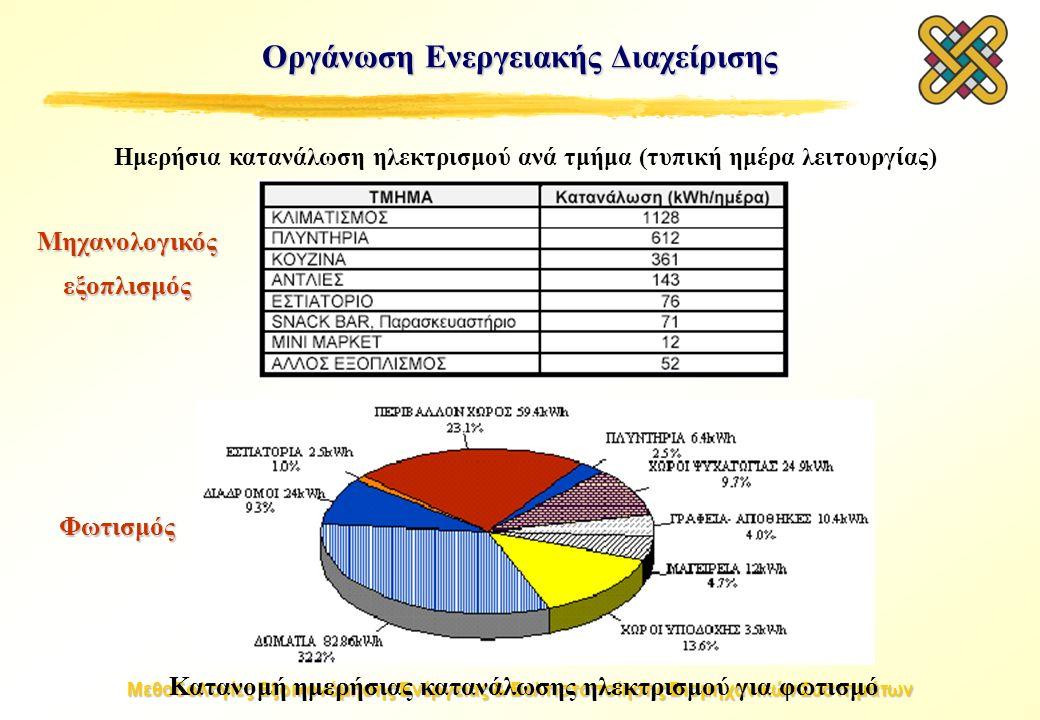 Μεθοδολογίες Εξοικονόμησης Ενέργειας & Βελτιστοποίησης Βιομηχανικών Συστημάτων Οργάνωση Ενεργειακής Διαχείρισης Ημερήσια κατανάλωση ηλεκτρισμού ανά τμήμα (τυπική ημέρα λειτουργίας) Κατανομή ημερήσιας κατανάλωσης ηλεκτρισμού για φωτισμό Μηχανολογικός εξοπλισμός Φωτισμός