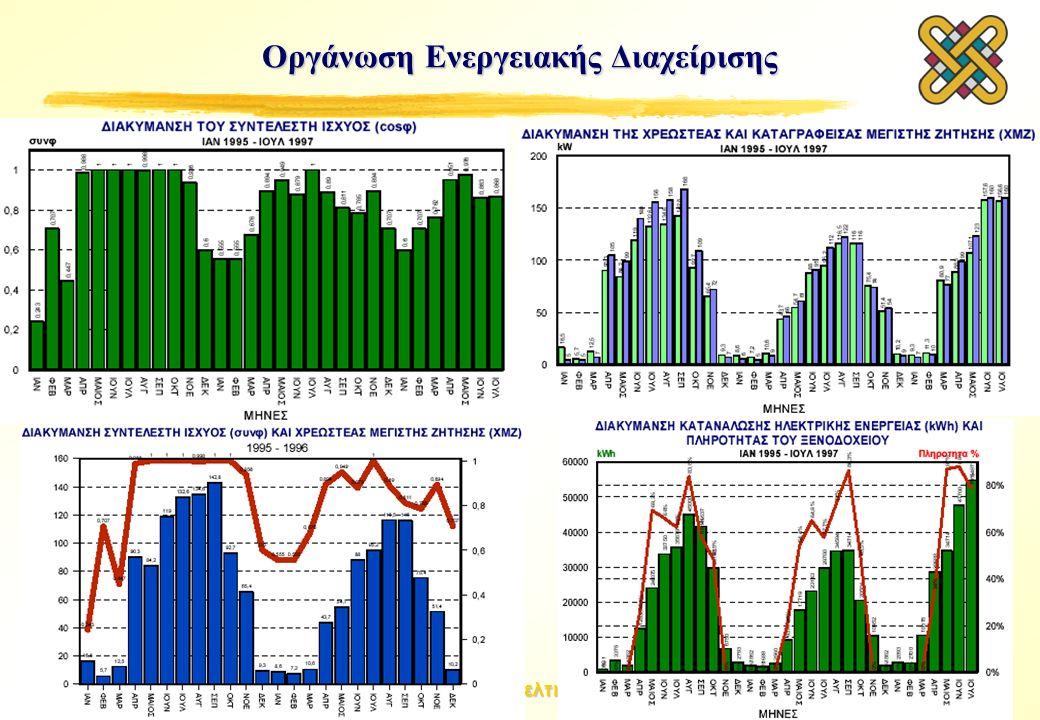 Μεθοδολογίες Εξοικονόμησης Ενέργειας & Βελτιστοποίησης Βιομηχανικών Συστημάτων Οργάνωση Ενεργειακής Διαχείρισης