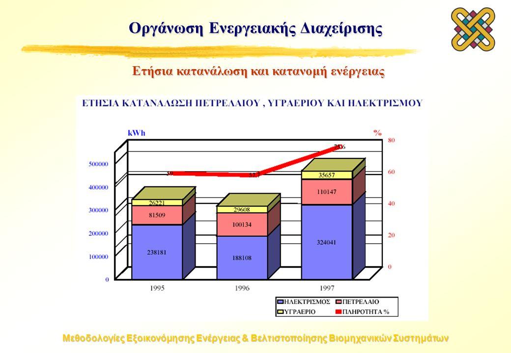 Μεθοδολογίες Εξοικονόμησης Ενέργειας & Βελτιστοποίησης Βιομηχανικών Συστημάτων Οργάνωση Ενεργειακής Διαχείρισης Ετήσια κατανάλωση και κατανομή ενέργει