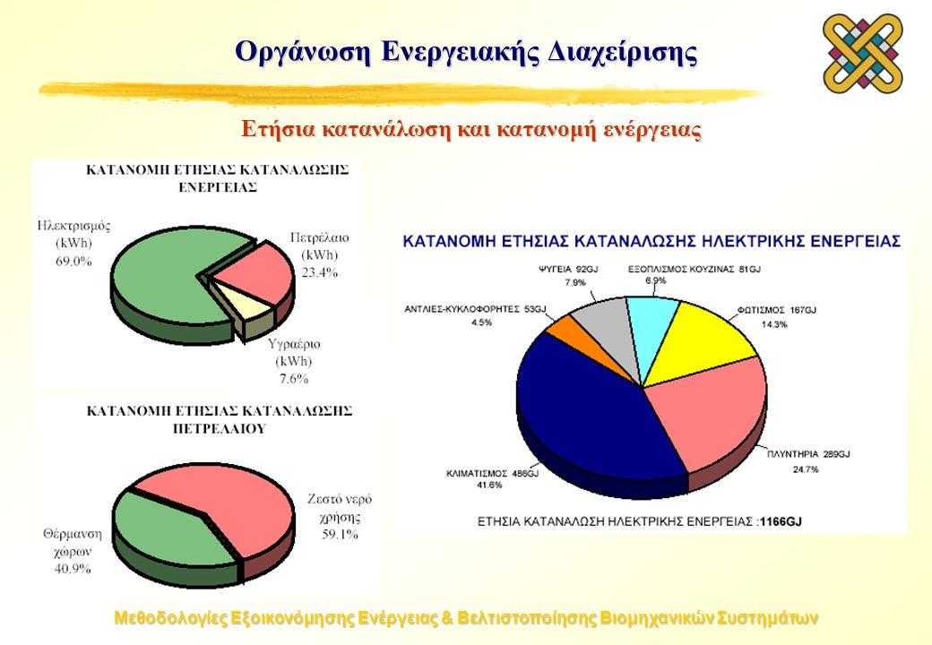Μεθοδολογίες Εξοικονόμησης Ενέργειας & Βελτιστοποίησης Βιομηχανικών Συστημάτων Οργάνωση Ενεργειακής Διαχείρισης Ετήσια κατανάλωση και κατανομή ενέργειας