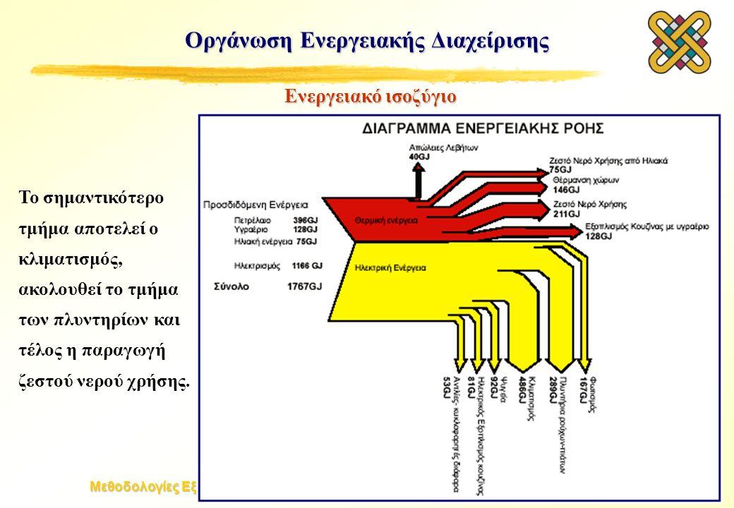 Μεθοδολογίες Εξοικονόμησης Ενέργειας & Βελτιστοποίησης Βιομηχανικών Συστημάτων Οργάνωση Ενεργειακής Διαχείρισης Ενεργειακό ισοζύγιο Το σημαντικότερο τ