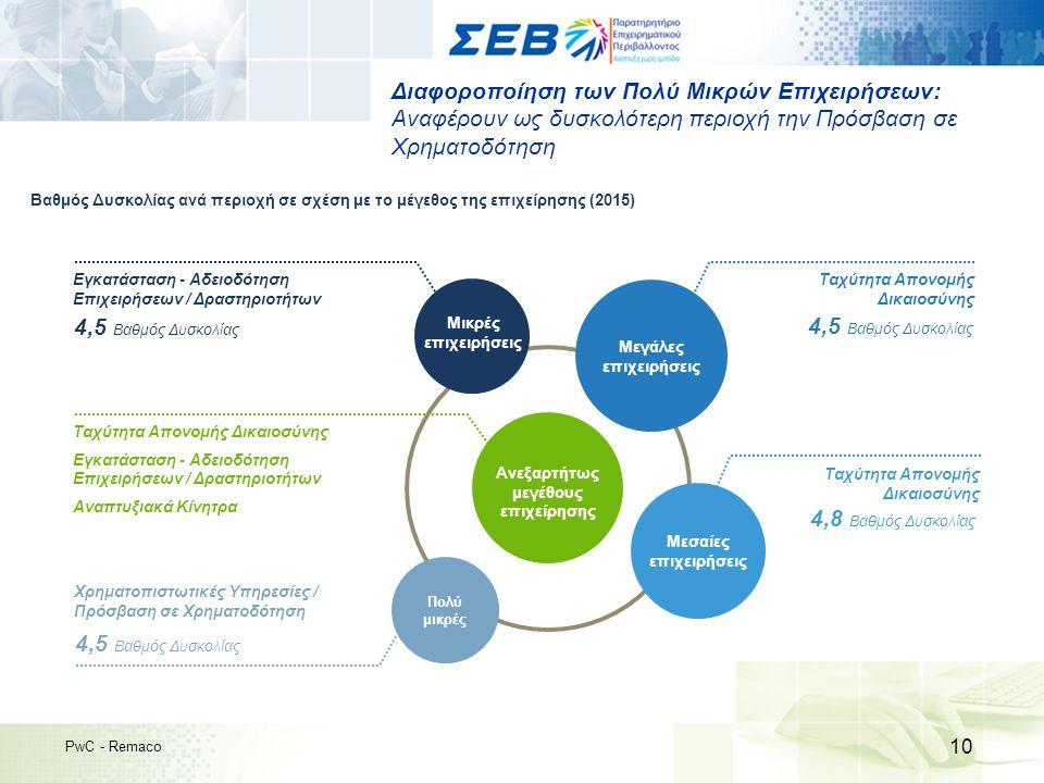 Διαφοροποίηση των Πολύ Μικρών Επιχειρήσεων: Αναφέρουν ως δυσκολότερη περιοχή την Πρόσβαση σε Χρηματοδότηση 10 PwC - Remaco Βαθμός Δυσκολίας ανά περιοχή σε σχέση με το μέγεθος της επιχείρησης (2015) Μικρές επιχειρήσεις Πολύ μικρές Μεσαίες επιχειρήσεις Ανεξαρτήτως μεγέθους επιχείρησης Μεγάλες επιχειρήσεις Ταχύτητα Απονομής Δικαιοσύνης 4,5 Βαθμός Δυσκολίας Ταχύτητα Απονομής Δικαιοσύνης 4,8 Βαθμός Δυσκολίας Χρηματοπιστωτικές Υπηρεσίες / Πρόσβαση σε Χρηματοδότηση 4,5 Βαθμός Δυσκολίας Εγκατάσταση - Αδειοδότηση Επιχειρήσεων / Δραστηριοτήτων 4,5 Βαθμός Δυσκολίας Ταχύτητα Απονομής Δικαιοσύνης Εγκατάσταση - Αδειοδότηση Επιχειρήσεων / Δραστηριοτήτων Αναπτυξιακά Κίνητρα