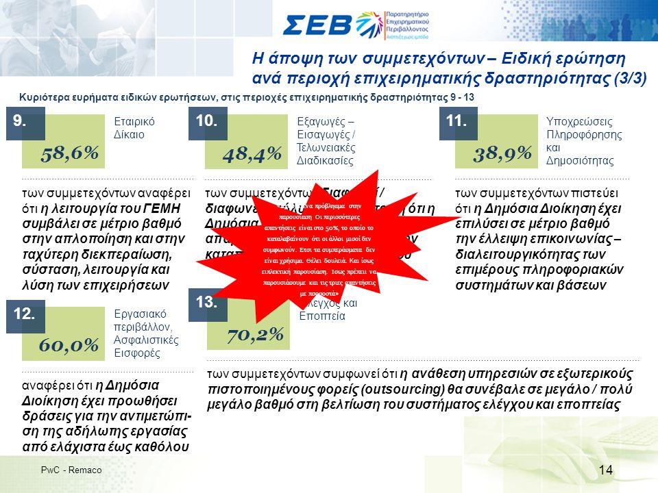 Η άποψη των συμμετεχόντων – Ειδική ερώτηση ανά περιοχή επιχειρηματικής δραστηριότητας (3/3) 14 PwC - Remaco Κυριότερα ευρήματα ειδικών ερωτήσεων, στις περιοχές επιχειρηματικής δραστηριότητας 9 - 13 58,6% των συμμετεχόντων αναφέρει ότι η λειτουργία του ΓΕΜΗ συμβάλει σε μέτριο βαθμό στην απλοποίηση και στην ταχύτερη διεκπεραίωση, σύσταση, λειτουργία και λύση των επιχειρήσεων Εταιρικό Δίκαιο 60,0% αναφέρει ότι η Δημόσια Διοίκηση έχει προωθήσει δράσεις για την αντιμετώπι- ση της αδήλωτης εργασίας από ελάχιστα έως καθόλου Εργασιακό περιβάλλον, Ασφαλιστικές Εισφορές 48,4% των συμμετεχόντων διαφωνεί / διαφωνεί απόλυτα με την άποψη ότι η Δημόσια Διοίκηση έχει αναλάβει τις απαραίτητες πρωτοβουλίες για την καταπολέμηση του λαθρεμπορίου Εξαγωγές – Εισαγωγές / Τελωνειακές Διαδικασίες 70,2% των συμμετεχόντων συμφωνεί ότι η ανάθεση υπηρεσιών σε εξωτερικούς πιστοποιημένους φορείς (outsourcing) θα συνέβαλε σε μεγάλο / πολύ μεγάλο βαθμό στη βελτίωση του συστήματος ελέγχου και εποπτείας Έλεγχος και Εποπτεία 38,9% των συμμετεχόντων πιστεύει ότι η Δημόσια Διοίκηση έχει επιλύσει σε μέτριο βαθμό την έλλειψη επικοινωνίας – διαλειτουργικότητας των επιμέρους πληροφοριακών συστημάτων και βάσεων Υποχρεώσεις Πληροφόρησης και Δημοσιότητας 9.9.10.11.