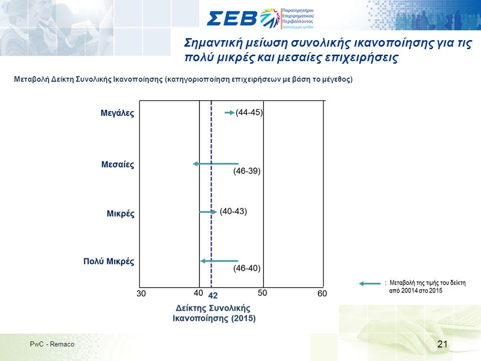 Σημαντική μείωση συνολικής ικανοποίησης για τις πολύ μικρές και μεσαίες επιχειρήσεις 21 PwC - Remaco Μεταβολή Δείκτη Συνολικής Ικανοποίησης (κατηγοριοποίηση επιχειρήσεων με βάση το μέγεθος)