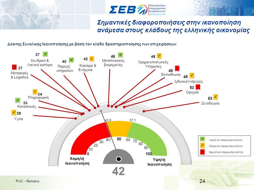 Σημαντικές διαφοροποιήσεις στην ικανοποίηση ανάμεσα στους κλάδους της ελληνικής οικονομίας 24 PwC - Remaco Δείκτης Συνολικής Ικανοποίησης με βάση τον κλάδο δραστηριοποίησης των επιχειρήσεων 40 Κατασκευές3 Χαμηλή Ικανοποίηση Υψηλή Ικανοποίηση 0 10 20 30 40 50 60 70 80 90 100 4242 42,857,1 Μεταποιητικές βιομηχανίες 46 Χρηματοπιστωτικές Υπηρεσίες 42 Υγεία 28 Χονδρικό & Λιανικό εμπόριο 48 Μεταφορές & Logistics 37 Παροχή υπηρεσιών Πληροφορική 34 Ξενοδοχεία 63 Εκπαίδευση 49 Ιχθυοκαλλιέργειες 49 Ορυχεία 53 37 Καύσιμα & Ενέργεια Υψηλή Αντιπροσωπευτικότητα Μέτρια Αντιπροσωπευτικότητα Χαμηλή Αντιπροσωπευτικότητα