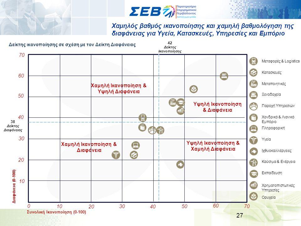 Χαμηλός βαθμός ικανοποίησης και χαμηλή βαθμολόγηση της διαφάνειας για Υγεία, Κατασκευές, Υπηρεσίες και Εμπόριο 27 Δείκτης ικανοποίησης σε σχέση με τον Δείκτη Διαφάνειας Υψηλή Ικανοποίηση & Χαμηλή Διαφάνεια Υψηλή Ικανοποίηση & Διαφάνεια Χαμηλή Ικανοποίηση & Υψηλή Διαφάνεια Χαμηλή Ικανοποίηση & Διαφάνεια Συνολική Ικανοποίηση (0-100) 10 2020 3030 4040 1010 2020 3030 4040 5050 7070 507070 0 Διαφάνεια (0-100) 38 Δείκτης Διαφάνειας 6060 60 42 Δείκτης Ικανοποίησης Χρηματοπιστωτικές Υπηρεσίες Ξενοδοχεία Παροχή Υπηρεσιών Χονδρικό & Λιανικό Εμπόριο Πληροφορική Υγεία Καύσιμα & Ενέργεια Ιχθυοκαλλιέργειες Μεταφορές & Logistics Μεταποιητικές Κατασκευές Εκπαίδευση Ορυχεία