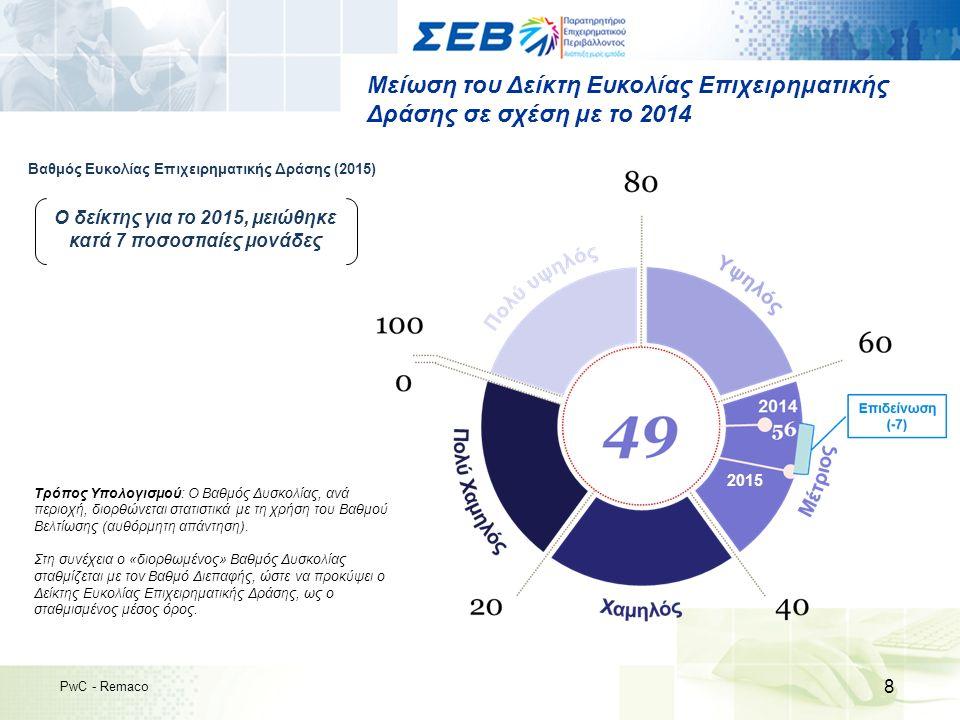 Ανάλυση Συμμετεχόντων (1/2) 29 PwC - Remaco 2,5%3,5%4,5% 1,5% 34,5% 19%11% Παροχή Υπηρεσιών Πληροφορική Υγεία Κατασκευές Χρηματοπιστω- τικές Επιχειρήσεις Μεταφορές & Logistics Εκπαίδευση Ορυχεία Ξενοδοχεία Χονδρικό και Λιανικό Εμπόριο Μεταποιητικές Βιομηχανίες Καύσιμα & Ενέργεια 7% 4% 5% Ιχθυοκαλλιέργειες 4,5% Ανάλυση συμμετεχόντων ανά κλάδο δραστηριοποίησης, ανά μέγεθος επιχείρησης 20% Μεγάλες επιχειρήσεις 25% Μεσαίες επιχειρήσεις 30% Μικρές επιχειρήσεις 25% Πολύ μικρές επιχειρήσεις > 250 50 - 249 10 - 49 < 10 Συμμετέχοντες ανά κλάδο δραστηριοποίησης Συμμετέχοντες ανά μέγεθος επιχείρησης