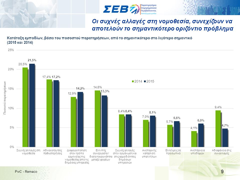 Πιο ικανοποιημένες παρουσιάζονται οι Μεγάλες Επιχειρήσεις 20 PwC - Remaco Δείκτης Συνολικής Ικανοποίησης, με βάση το μέγεθος της επιχείρησης (2015) Μέγεθος Εταιρείας Μεγάλες: πάνω από 250 άτομα Μεσαίες: 50-249 άτομα Μικρές: 10-49 άτομα Πολύ Μικρές: μέχρι 9 άτομα Χαμηλή Ικανοποίηση Υψηλή Ικανοποίηση 0 10 20 30 40 50 60 70 80 90 100 4242 42,857,1 Δυσαρεστημένοι Ούτε ικανοποιημένοι) Ούτε δυσαρεστημένοι Ικανοποιημένοι Μεσαίες 39 Πολύ Μικρές 40 Μεγάλες 4545 Μικρές 4343