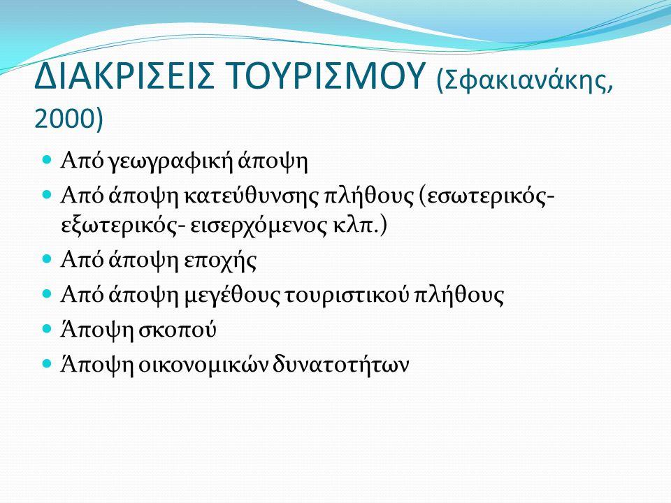 ΔΙΑΚΡΙΣΕΙΣ ΤΟΥΡΙΣΜΟΥ (Σφακιανάκης, 2000) Από γεωγραφική άποψη Από άποψη κατεύθυνσης πλήθους (εσωτερικός- εξωτερικός- εισερχόμενος κλπ.) Από άποψη εποχής Από άποψη μεγέθους τουριστικού πλήθους Άποψη σκοπού Άποψη οικονομικών δυνατοτήτων