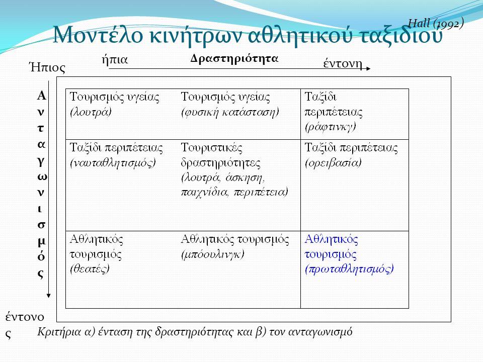 Μοντέλο κινήτρων αθλητικού ταξιδιού ήπια έντονη Δραστηριότητα ΑνταγωνισμόςΑνταγωνισμός Ήπιος έντονο ς Κριτήρια α) ένταση της δραστηριότητας και β) τον ανταγωνισμό Ηall (1992 )