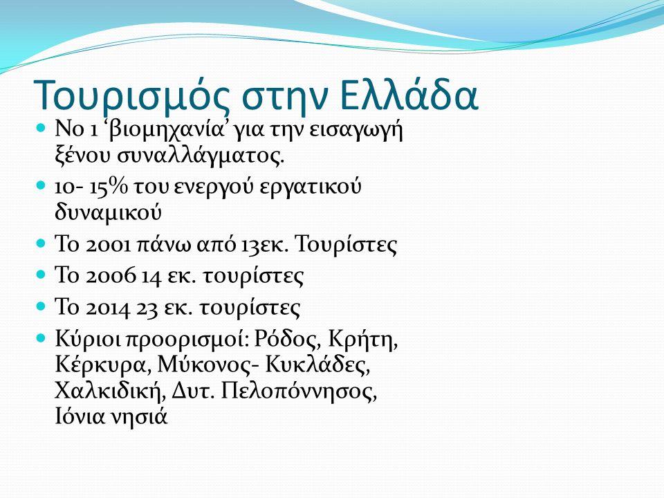 Τουρισμός στην Ελλάδα Νο 1 'βιομηχανία' για την εισαγωγή ξένου συναλλάγματος.