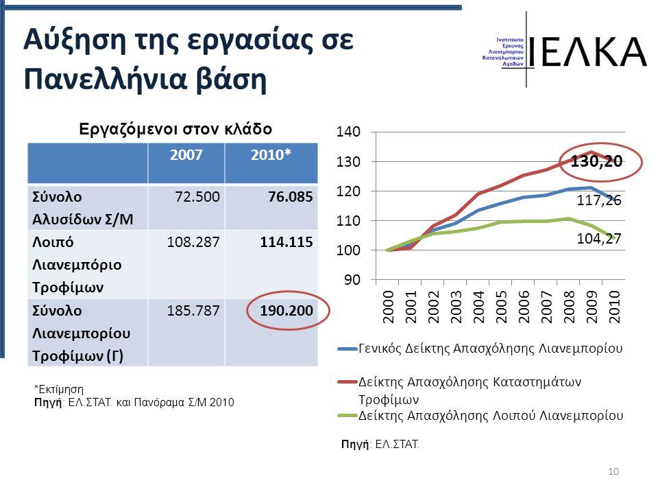 Αύξηση της εργασίας σε Πανελλήνια βάση 20072010* Σύνολο Αλυσίδων Σ/Μ 72.50076.085 Λοιπό Λιανεμπόριο Τροφίμων 108.287114.115 Σύνολο Λιανεμπορίου Τροφίμων (Γ) 185.787190.200 10 *Εκτίμηση Πηγή: ΕΛ.ΣΤΑΤ.