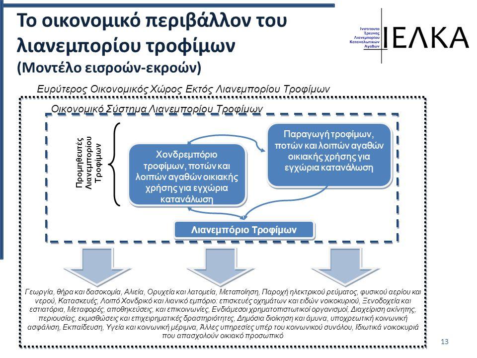 Το οικονομικό περιβάλλον του λιανεμπορίου τροφίμων (Μοντέλο εισροών-εκροών) 13 Οικονομικό Σύστημα Λιανεμπορίου Τροφίμων Ευρύτερος Οικονομικός Χώρος Εκτός Λιανεμπορίου Τροφίμων Γεωργία, θήρα και δασοκομία, Αλιεία, Ορυχεία και λατομεία, Μεταποίηση, Παροχή ηλεκτρικού ρεύματος, φυσικού αερίου και νερού, Κατασκευές, Λοιπό Χονδρικό και λιανικό εμπόριο: επισκευές οχημάτων και ειδών νοικοκυριού, Ξενοδοχεία και εστιατόρια, Μεταφορές, αποθηκεύσεις, και επικοινωνίες, Ενδιάμεσοι χρηματοπιστωτικοί οργανισμοί, Διαχείριση ακίνητης, περιουσίας, εκμισθώσεις και επιχειρηματικές δραστηριότητες, Δημόσια διοίκηση και άμυνα, υποχρεωτική κοινωνική ασφάλιση, Εκπαίδευση, Υγεία και κοινωνική μέριμνα, Άλλες υπηρεσίες υπέρ του κοινωνικού συνόλου, Ιδιωτικά νοικοκυριά που απασχολούν οικιακό προσωπικό Λιανεμπόριο Τροφίμων Χονδρεμπόριο τροφίμων, ποτών και λοιπών αγαθών οικιακής χρήσης για εγχώρια κατανάλωση Παραγωγή τροφίμων, ποτών και λοιπών αγαθών οικιακής χρήσης για εγχώρια κατανάλωση Προμηθευτές Λιανεμπορίου Τροφίμων