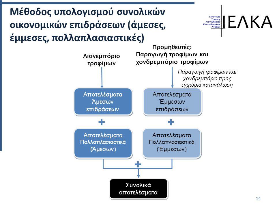Μέθοδος υπολογισμού συνολικών οικονομικών επιδράσεων (άμεσες, έμμεσες, πολλαπλασιαστικές) 14 Αποτελέσματα Άμεσων επιδράσεων Αποτελέσματα Πολλαπλασιαστικά (Άμεσων) Αποτελέσματα Έμμεσων επιδράσεων Αποτελέσματα Πολλαπλασιαστικά (Έμμεσων) Συνολικά αποτελέσματα Λιανεμπόριο τροφίμων Προμηθευτές: Παραγωγή τροφίμων και χονδρεμπόριο τροφίμων ++ Παραγωγή τροφίμων και χονδρεμπόριο προς εγχώρια κατανάλωση +