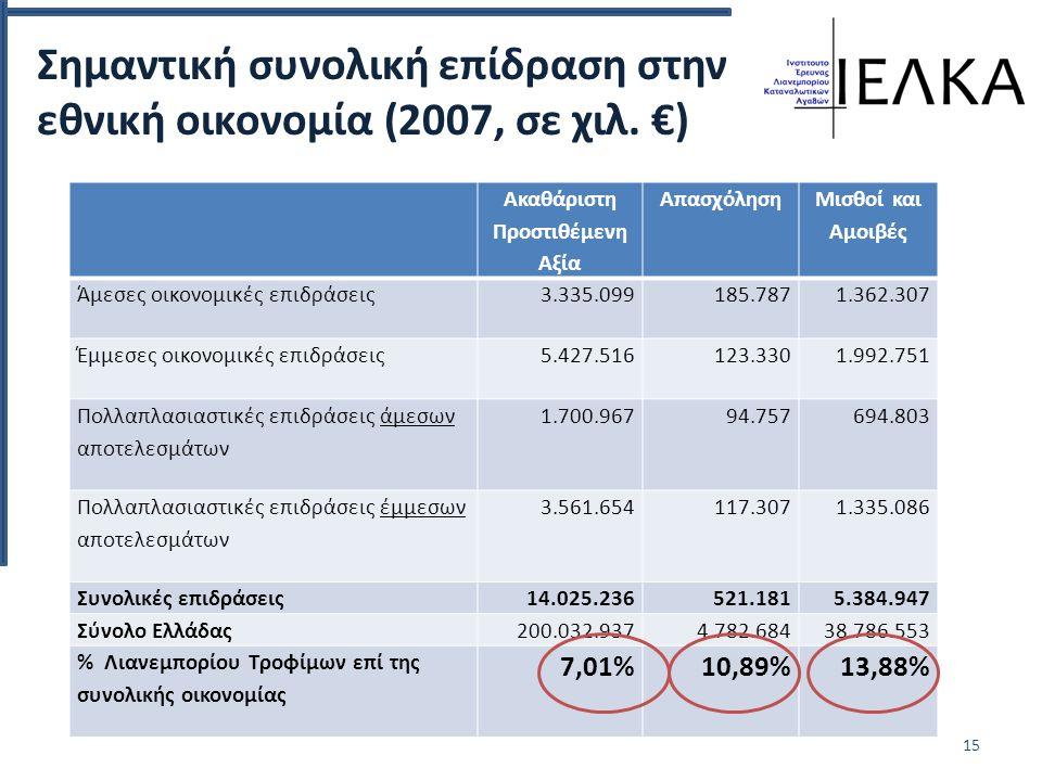 Σημαντική συνολική επίδραση στην εθνική οικονομία (2007, σε χιλ.