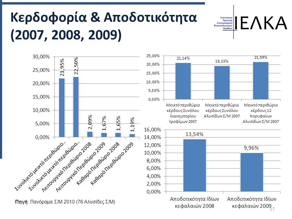 Κερδοφορία & Αποδοτικότητα (2007, 2008, 2009) 17 Πηγή: Πανόραμα Σ/Μ 2010 (78 Αλυσίδες Σ/Μ)