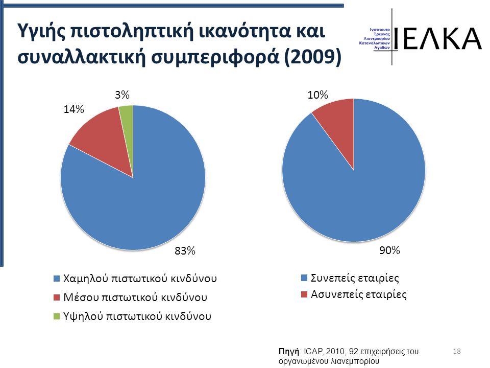 Υγιής πιστοληπτική ικανότητα και συναλλακτική συμπεριφορά (2009) 18 Πηγή: ICAP, 2010, 92 επιχειρήσεις του οργανωμένου λιανεμπορίου