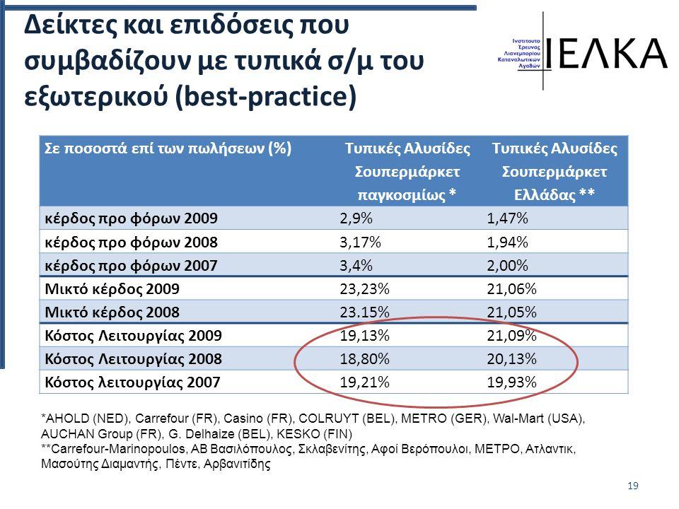Δείκτες και επιδόσεις που συμβαδίζουν με τυπικά σ/μ του εξωτερικού (best-practice) Σε ποσοστά επί των πωλήσεων (%) Τυπικές Αλυσίδες Σουπερμάρκετ παγκοσμίως * Τυπικές Αλυσίδες Σουπερμάρκετ Ελλάδας ** κέρδος προ φόρων 20092,9%1,47% κέρδος προ φόρων 20083,17%1,94% κέρδος προ φόρων 20073,4%2,00% Μικτό κέρδος 200923,23%21,06% Μικτό κέρδος 200823.15%21,05% Κόστος Λειτουργίας 200919,13%21,09% Κόστος Λειτουργίας 200818,80%20,13% Κόστος λειτουργίας 200719,21%19,93% 19 *AHOLD (NED), Carrefour (FR), Casino (FR), COLRUYT (BEL), METRO (GER), Wal-Mart (USA), AUCHAN Group (FR), G.