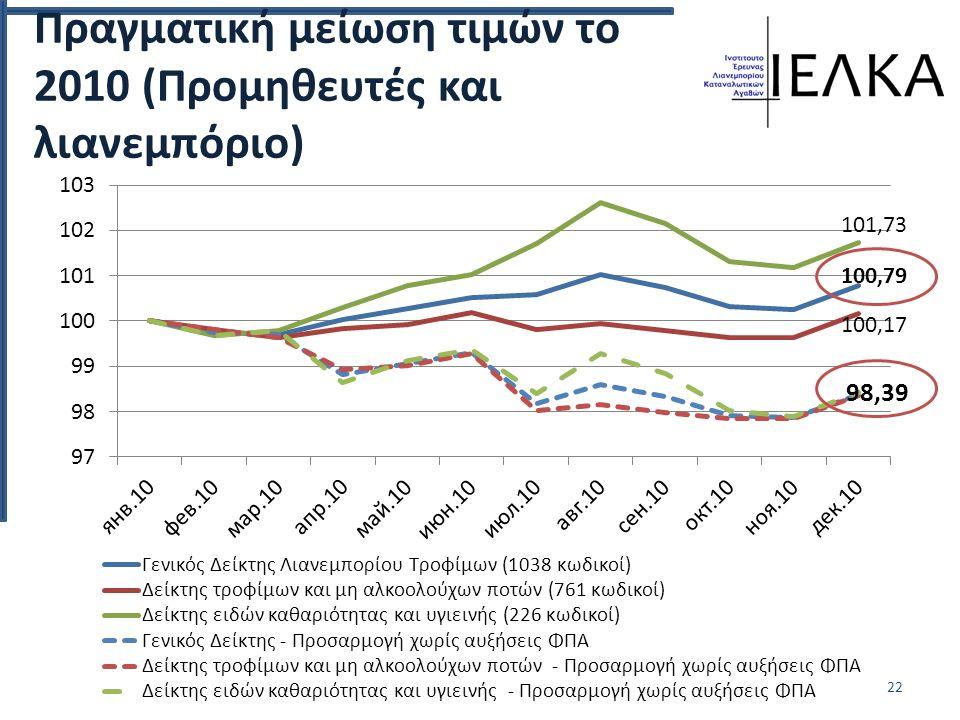 Πραγματική μείωση τιμών το 2010 (Προμηθευτές και λιανεμπόριο) 22