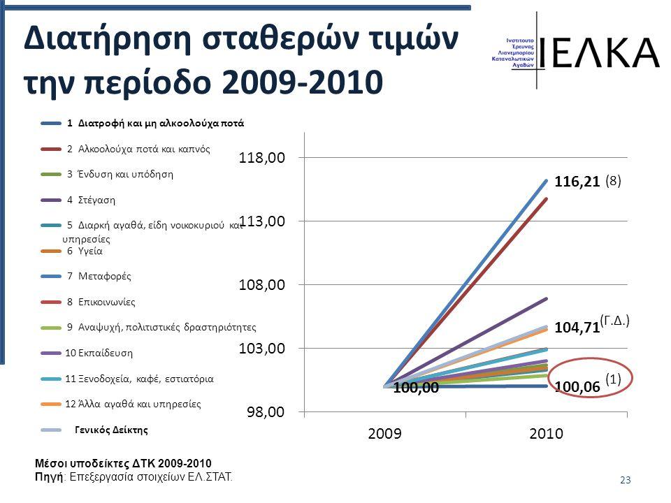 Διατήρηση σταθερών τιμών την περίοδο 2009-2010 23 Μέσοι υποδείκτες ΔΤΚ 2009-2010 Πηγή: Επεξεργασία στοιχείων ΕΛ.ΣΤΑΤ.