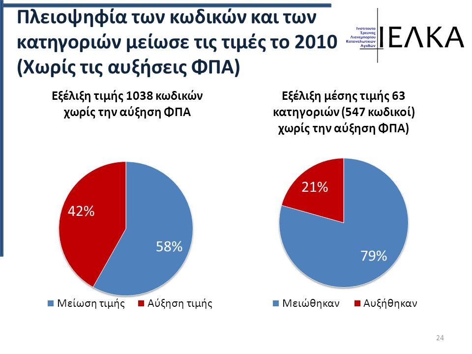 Πλειοψηφία των κωδικών και των κατηγοριών μείωσε τις τιμές το 2010 (Χωρίς τις αυξήσεις ΦΠΑ) 24