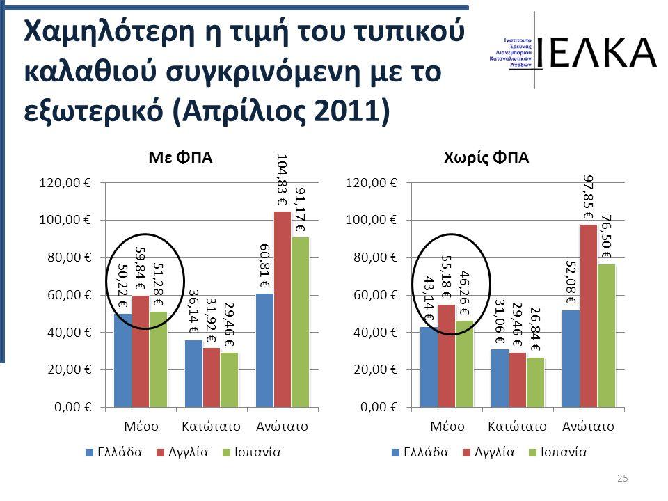 Χαμηλότερη η τιμή του τυπικού καλαθιού συγκρινόμενη με το εξωτερικό (Απρίλιος 2011) 25