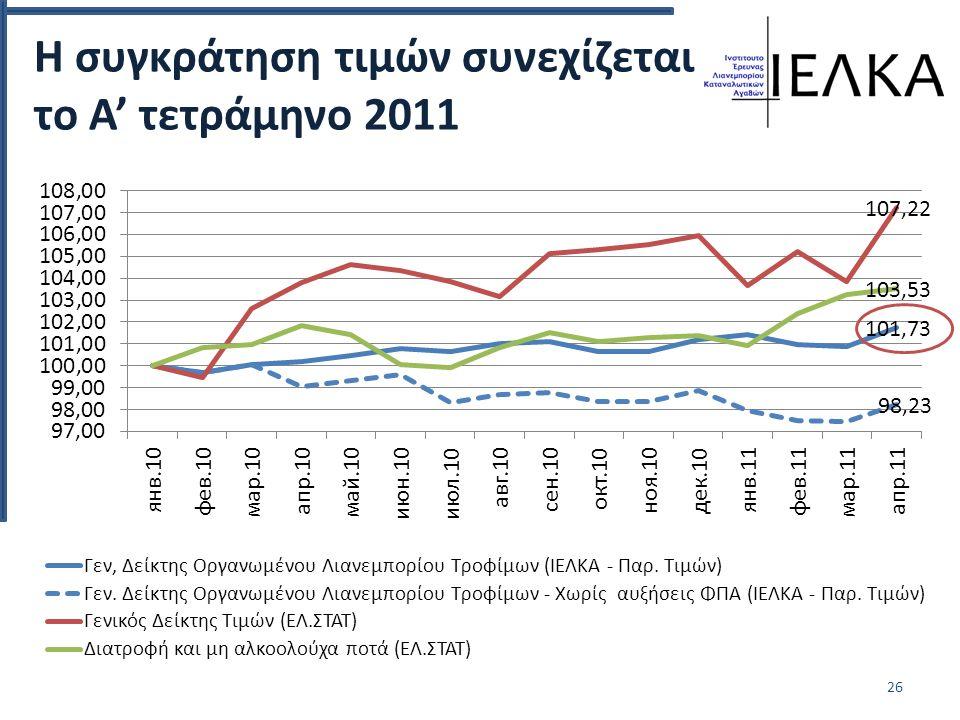 Η συγκράτηση τιμών συνεχίζεται το Α' τετράμηνο 2011 26