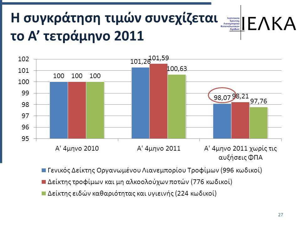 Η συγκράτηση τιμών συνεχίζεται το Α' τετράμηνο 2011 27