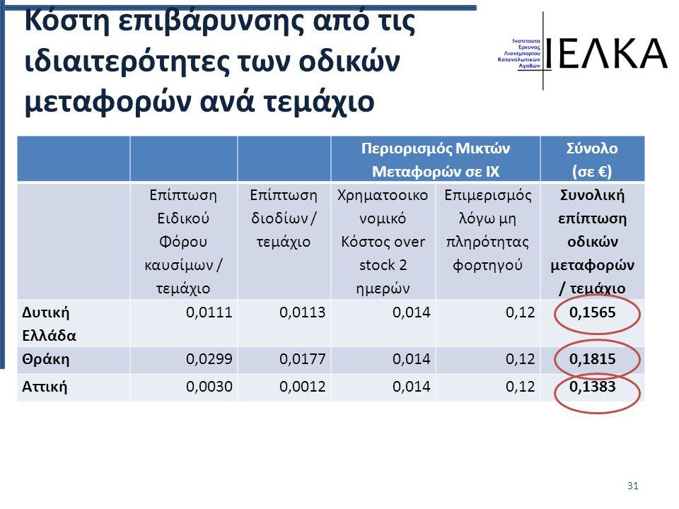 Κόστη επιβάρυνσης από τις ιδιαιτερότητες των οδικών μεταφορών ανά τεμάχιο Περιορισμός Μικτών Μεταφορών σε ΙΧ Σύνολο (σε €) Επίπτωση Ειδικού Φόρου καυσίμων / τεμάχιο Επίπτωση διοδίων / τεμάχιο Χρηματοοικο νομικό Κόστος over stock 2 ημερών Επιμερισμός λόγω μη πληρότητας φορτηγού Συνολική επίπτωση οδικών μεταφορών / τεμάχιο Δυτική Ελλάδα 0,01110,01130,0140,120,1565 Θράκη0,02990,01770,0140,120,1815 Αττική0,00300,00120,0140,120,1383 31