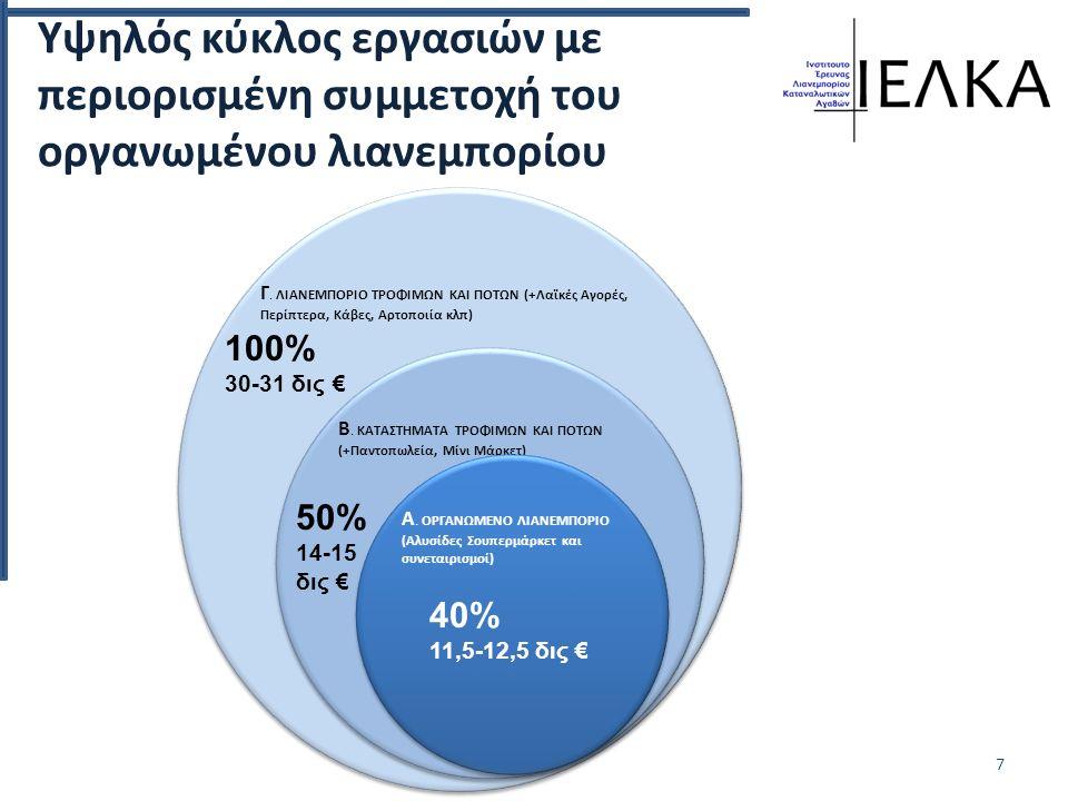 Υψηλός κύκλος εργασιών με περιορισμένη συμμετοχή του οργανωμένου λιανεμπορίου 7 Γ.