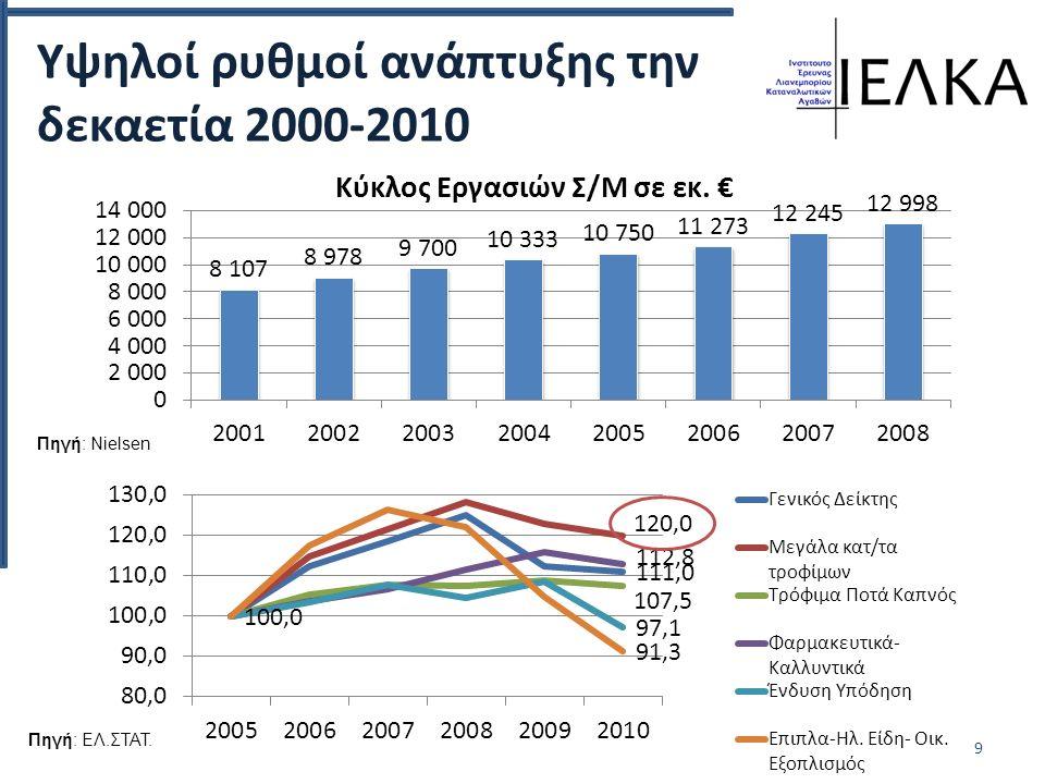 Υψηλοί ρυθμοί ανάπτυξης την δεκαετία 2000-2010 9 Πηγή: Nielsen Πηγή: ΕΛ.ΣΤΑΤ.