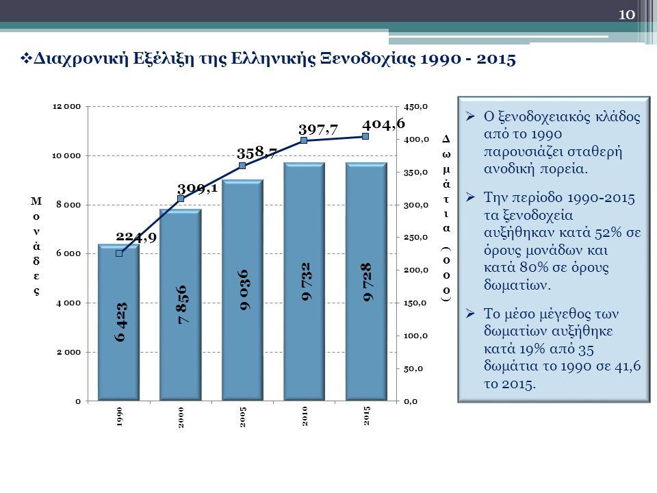 10  Διαχρονική Εξέλιξη της Ελληνικής Ξενοδοχίας 1990 - 2015  Ο ξενοδοχειακός κλάδος από το 1990 παρουσιάζει σταθερή ανοδική πορεία.
