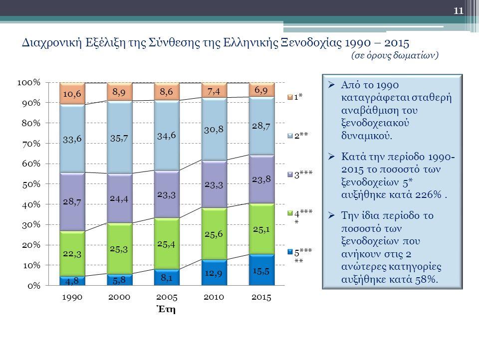11 Διαχρονική Εξέλιξη της Σύνθεσης της Ελληνικής Ξενοδοχίας 1990 – 2015 (σε όρους δωματίων)  Από το 1990 καταγράφεται σταθερή αναβάθμιση του ξενοδοχειακού δυναμικού.