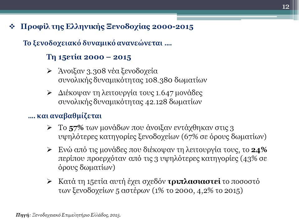  Προφίλ της Ελληνικής Ξενοδοχίας 2000-2015 Πηγή: Ξενοδοχειακό Επιμελητήριο Ελλάδος, 2015.