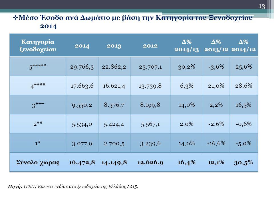 13  Μέσο Έσοδο ανά Δωμάτιο με βάση την Κατηγορία του Ξενοδοχείου 2014 Πηγή: ΙΤΕΠ, Έρευνα πεδίου στα ξενοδοχεία της Ελλάδας 2015.