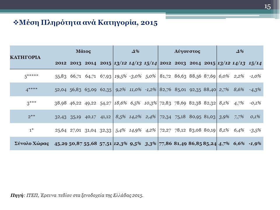 15  Μέση Πληρότητα ανά Κατηγορία, 2015 Πηγή: ΙΤΕΠ, Έρευνα πεδίου στα ξενοδοχεία της Ελλάδας 2015.