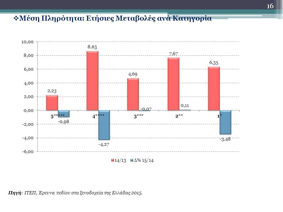 16  Μέση Πληρότητα: Ετήσιες Μεταβολές ανά Κατηγορία Πηγή: ΙΤΕΠ, Έρευνα πεδίου στα ξενοδοχεία της Ελλάδας 2015.