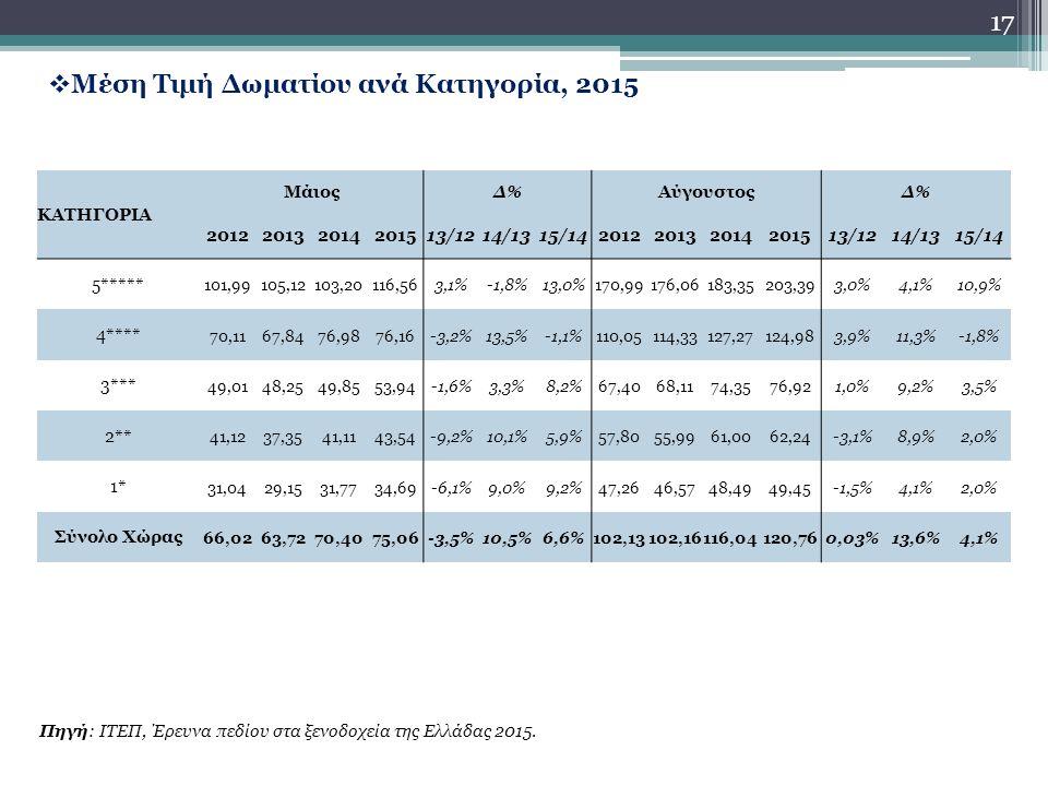 17  Μέση Τιμή Δωματίου ανά Κατηγορία, 2015 Πηγή: ΙΤΕΠ, Έρευνα πεδίου στα ξενοδοχεία της Ελλάδας 2015.