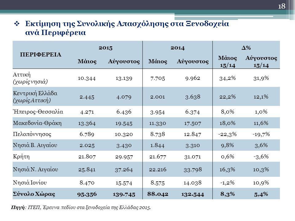 18  Εκτίμηση της Συνολικής Απασχόλησης στα Ξενοδοχεία ανά Περιφέρεια Πηγή: ΙΤΕΠ, Έρευνα πεδίου στα ξενοδοχεία της Ελλάδας 2015.