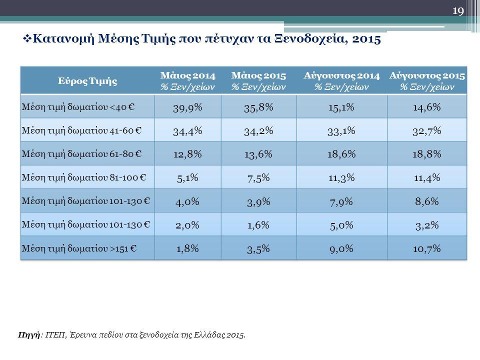 19  Κατανομή Μέσης Τιμής που πέτυχαν τα Ξενοδοχεία, 2015 Πηγή: ΙΤΕΠ, Έρευνα πεδίου στα ξενοδοχεία της Ελλάδας 2015.