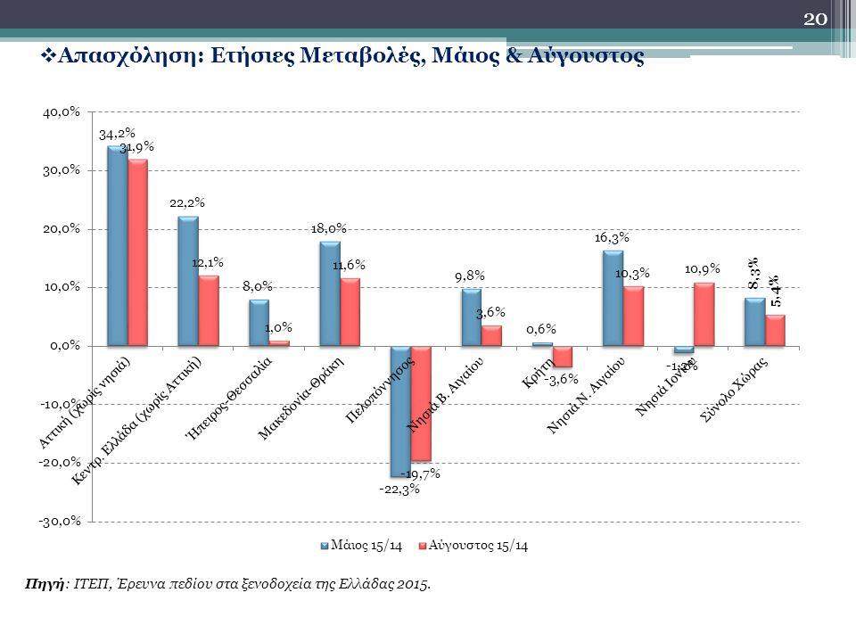 20  Απασχόληση: Ετήσιες Μεταβολές, Μάιος & Αύγουστος Πηγή: ΙΤΕΠ, Έρευνα πεδίου στα ξενοδοχεία της Ελλάδας 2015.