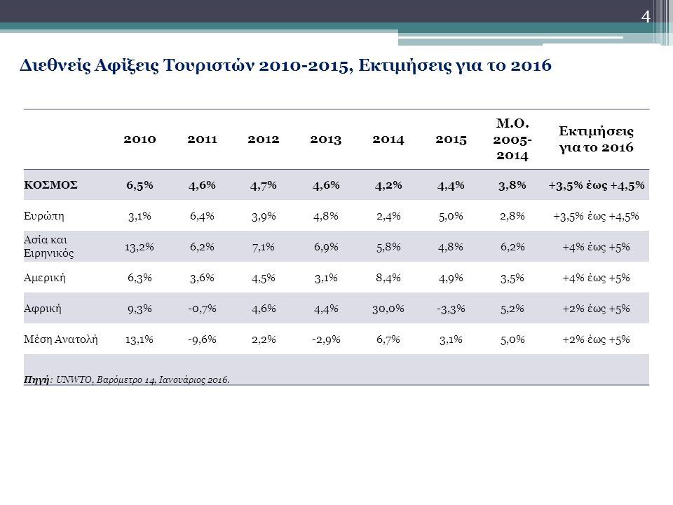 4 Διεθνείς Αφίξεις Τουριστών 2010-2015, Εκτιμήσεις για το 2016 201020112012201320142015 Μ.Ο.