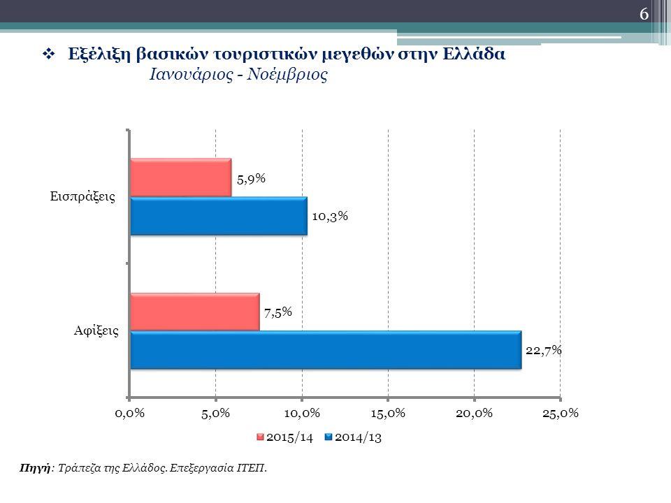  Εξέλιξη βασικών τουριστικών μεγεθών στην Ελλάδα Ιανουάριος - Νοέμβριος Πηγή: Τράπεζα της Ελλάδος.