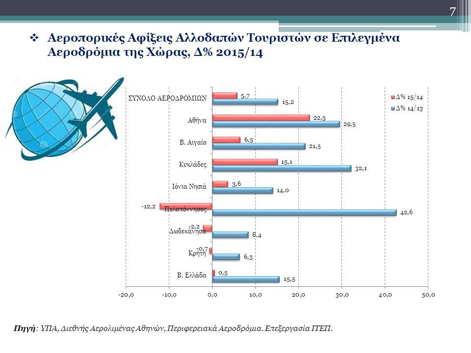  Αεροπορικές Αφίξεις Αλλοδαπών Τουριστών σε Επιλεγμένα Αεροδρόμια της Χώρας, Δ% 2015/14 Πηγή: ΥΠΑ, Διεθνής Αερολιμένας Αθηνών, Περιφερειακά Αεροδρόμια.