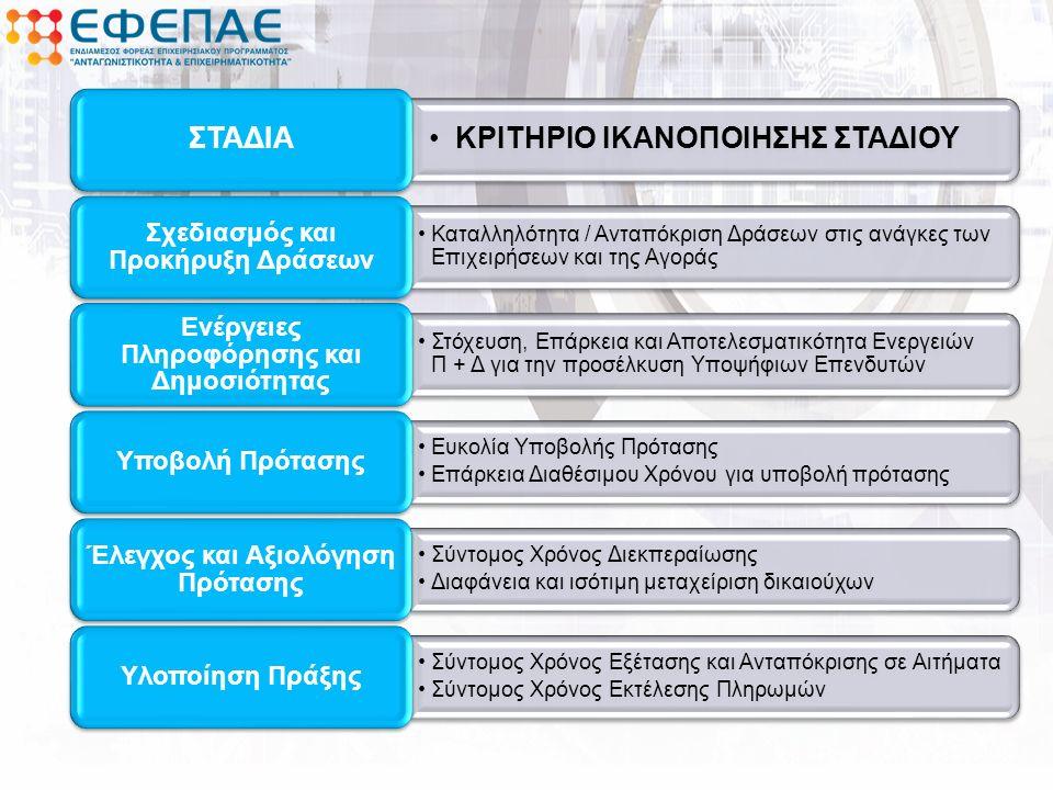 KΡΙΤΗΡΙΟ ΙΚΑΝΟΠΟΙΗΣΗΣ ΣΤΑΔΙΟΥ ΣΤΑΔΙΑ Καταλληλότητα / Ανταπόκριση Δράσεων στις ανάγκες των Επιχειρήσεων και της Αγοράς Σχεδιασμός και Προκήρυξη Δράσεων Στόχευση, Επάρκεια και Αποτελεσματικότητα Ενεργειών Π + Δ για την προσέλκυση Υποψήφιων Επενδυτών Ενέργειες Πληροφόρησης και Δημοσιότητας Ευκολία Υποβολής Πρότασης Επάρκεια Διαθέσιμου Χρόνου για υποβολή πρότασης Υποβολή Πρότασης Σύντομος Χρόνος Διεκπεραίωσης Διαφάνεια και ισότιμη μεταχείριση δικαιούχων Έλεγχος και Αξιολόγηση Πρότασης Σύντομος Χρόνος Εξέτασης και Ανταπόκρισης σε Αιτήματα Σύντομος Χρόνος Εκτέλεσης Πληρωμών Υλοποίηση Πράξης