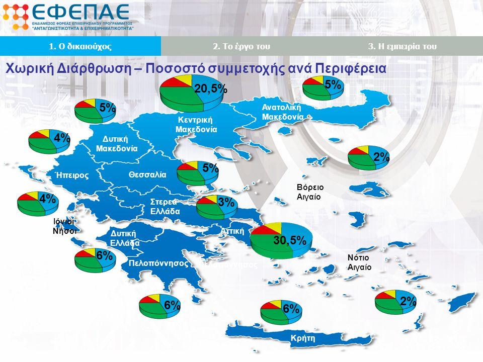 Ανατολική Μακεδονία Κεντρική Μακεδονία Δυτική Μακεδονία Ήπειρος Θεσσαλία Στερεά Ελλάδα Δυτική Ελλάδα Αττική Πελοπόννησος Ιόνιοι Νήσοι Κρήτη Βόρειο Αιγαίο Νότιο Αιγαίο Χωρική Διάρθρωση – Ποσοστό συμμετοχής ανά Περιφέρεια 1.
