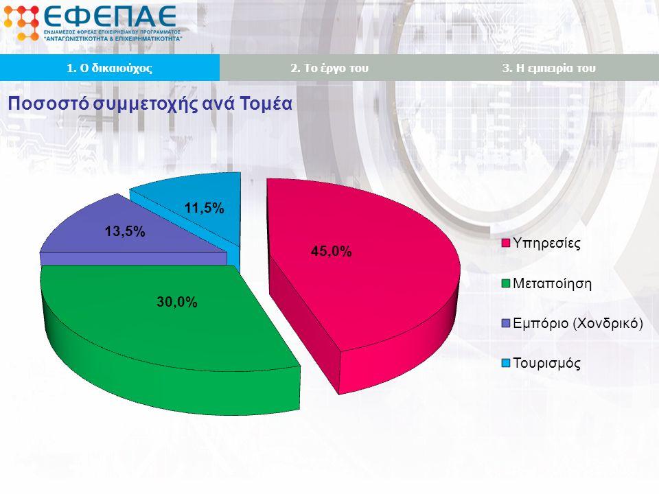 Ποσοστό συμμετοχής ανά Τομέα 1. Ο δικαιούχος2. Το έργο του3. Η εμπειρία του