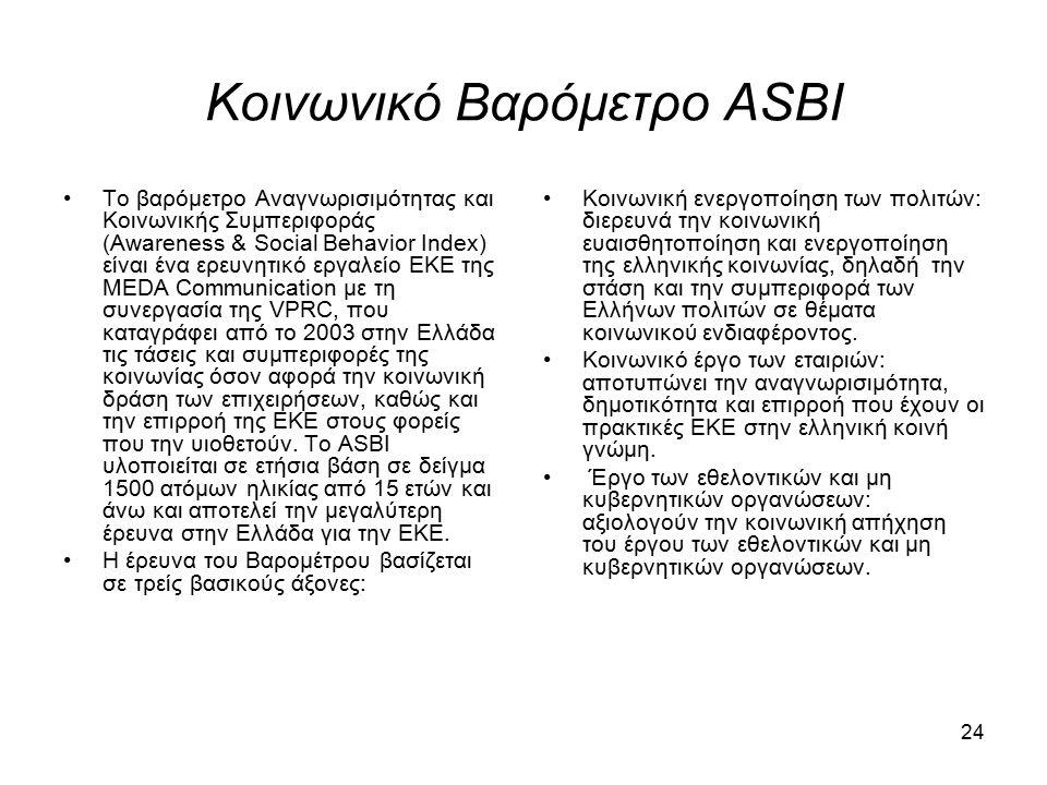 Κοινωνικό Βαρόμετρο ASBI Το βαρόμετρο Αναγνωρισιμότητας και Κοινωνικής Συμπεριφοράς (Awareness & Social Behavior Index) είναι ένα ερευνητικό εργαλείο ΕΚΕ της MEDA Communication με τη συνεργασία της VPRC, που καταγράφει από το 2003 στην Ελλάδα τις τάσεις και συμπεριφορές της κοινωνίας όσον αφορά την κοινωνική δράση των επιχειρήσεων, καθώς και την επιρροή της ΕΚΕ στους φορείς που την υιοθετούν.