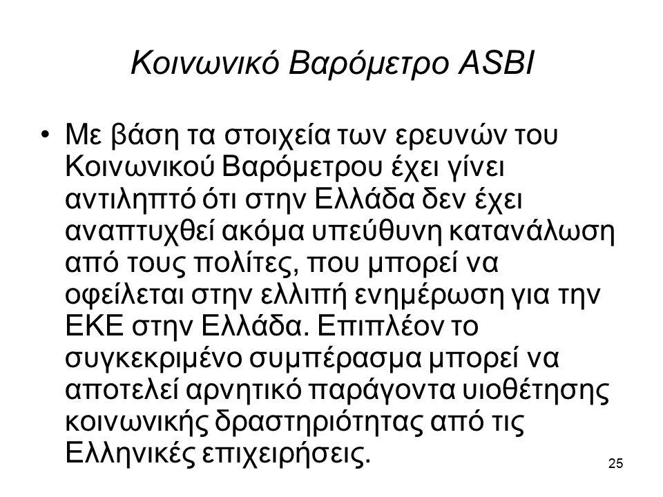 Κοινωνικό Βαρόμετρο ASBI Με βάση τα στοιχεία των ερευνών του Κοινωνικού Βαρόμετρου έχει γίνει αντιληπτό ότι στην Ελλάδα δεν έχει αναπτυχθεί ακόμα υπεύθυνη κατανάλωση από τους πολίτες, που μπορεί να οφείλεται στην ελλιπή ενημέρωση για την ΕΚΕ στην Ελλάδα.