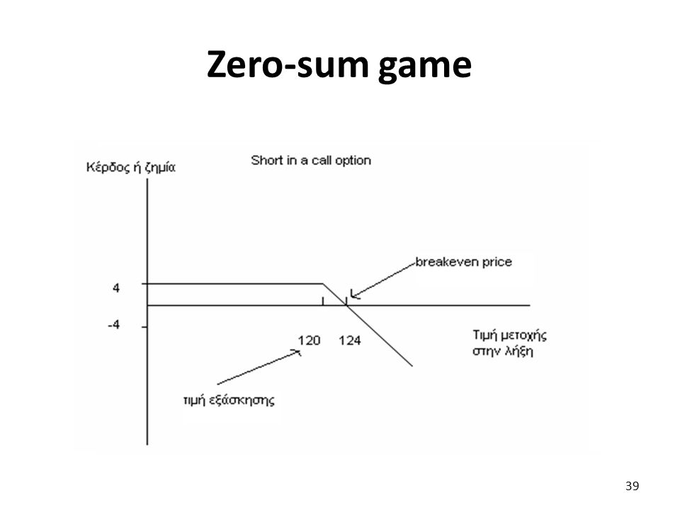 Zero-sum game 39